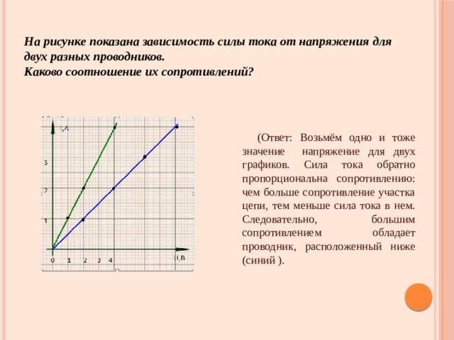 На рисунке показана зависимость силы тока от напряжения для двух разных проводников.  Каково соотношение их сопротивлений?   (Ответ: Возьмём одно и тоже значение напряжение для двух графиков. Сила тока обратно пропорциональна сопротивлению: чем больше сопротивление участка цепи, тем меньше сила тока в нем. Следовательно, большим сопротивлением обладает проводник, расположенный ниже (синий ).