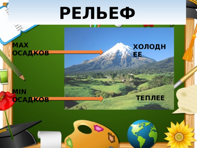 РЕЛЬЕФ MAX ОСАДКОВ ХОЛОДНЕЕ MIN ОСАДКОВ ТЕПЛЕЕ