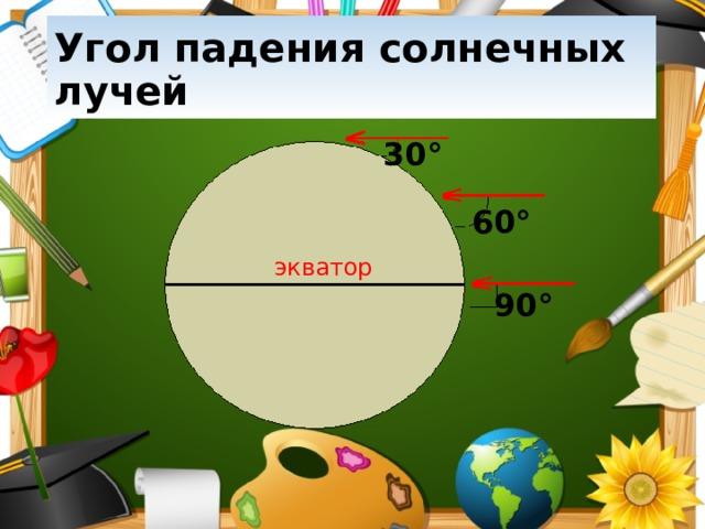 Угол падения солнечных лучей 30 ° 60 ° экватор 90 °
