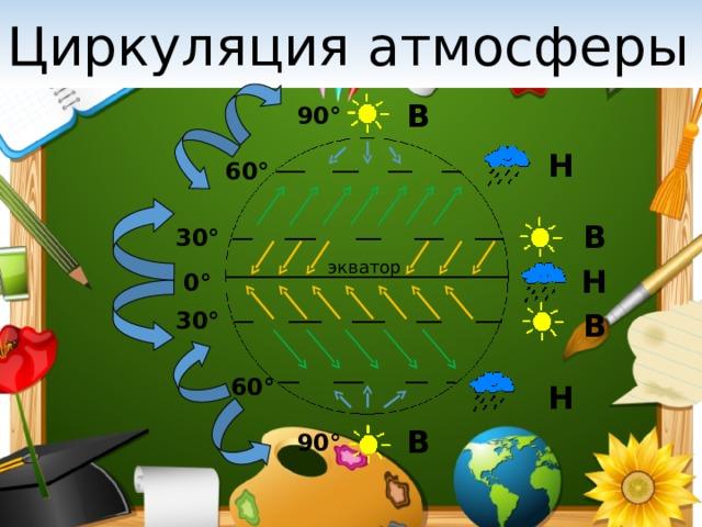 Циркуляция атмосферы В 90° Н 60° В 30° экватор Н 0° В 30° 60° Н В 90°