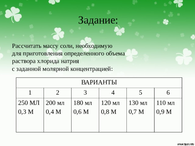 Задание: Рассчитать массу соли, необходимую для приготовления определенного объема раствора хлорида натрия с заданной молярной концентрацией: ВАРИАНТЫ 1 250 МЛ 0,3 М 2 3 200 мл 0,4 М 4 180 мл 0,6 М 5 120 мл 0,8 М 130 мл 0,7 М 6 110 мл 0,9 М