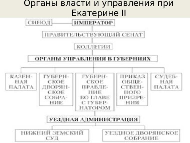 Органы власти и управления при Екатерине II