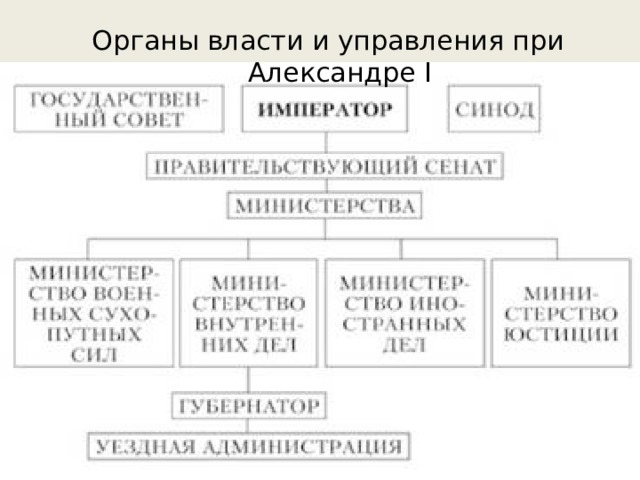 Органы власти и управления при Александре I
