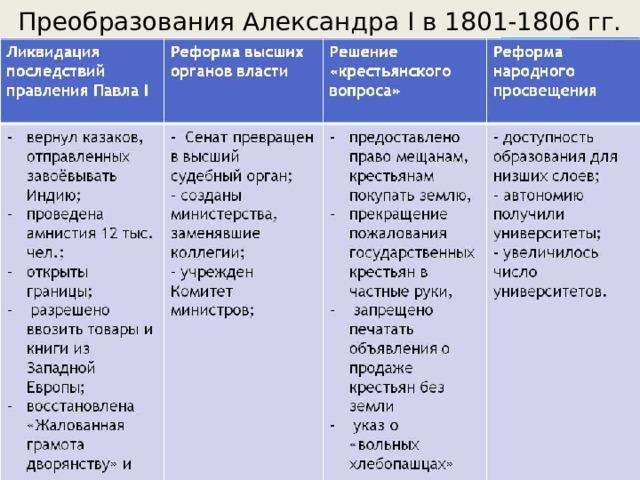 Преобразования Александра I в 1801-1806 гг.