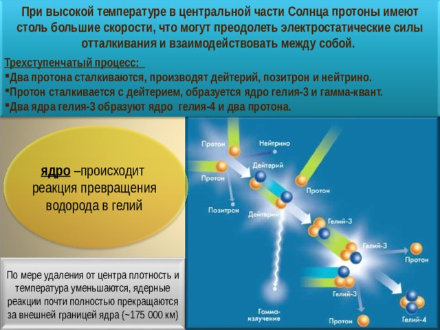 При высокой температуре в центральной части Солнца протоны имеют столь большие скорости, что могут преодолеть электростатические силы отталкивания и взаимодействовать между собой. Трехступенчатый процесс: Два протона сталкиваются, производят дейтерий, позитрон и нейтрино. Протон сталкивается с дейтерием, образуется ядро гелия-3 и гамма-квант. Два ядра гелия-3 образуют ядро гелия-4 и два протона. ядро –происходит реакция превращения водорода в гелий По мере удаления от центра плотность и температура уменьшаются, ядерные реакции почти полностью прекращаются за внешней границей ядра (~175 000 км)