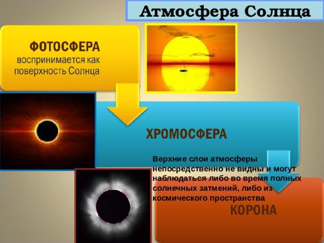 Атмосфера Солнца Верхние слои атмосферы непосредственно не видны и могут наблюдаться либо во время полных солнечных затмений, либо из космического пространства