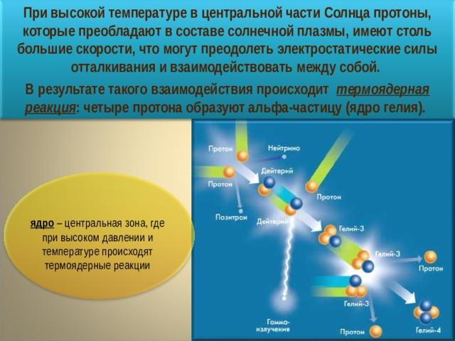 При высокой температуре в центральной части Солнца протоны, которые преобладают в составе солнечной плазмы, имеют столь большие скорости, что могут преодолеть электростатические силы отталкивания и взаимодействовать между собой. В результате такого взаимодействия происходит термоядерная реакция : четыре протона образуют альфа-частицу (ядро гелия). ядро – центральная зона, где при высоком давлении и температуре происходят термоядерные реакции