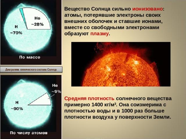 Вещество Солнца сильно ионизовано : атомы, потерявшие электроны своих внешних оболочек и ставшие ионами, вместе со свободными электронами образуют плазму . Диаграмма химического состава Солнца Средняя плотность солнечного вещества примерно 1400 кг/м 3 . Она соизмерима с плотностью воды и в 1000 раз больше плотности воздуха у поверхности Земли.