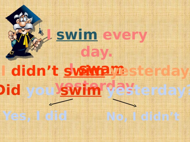 I swim  every day. I swam yesterday.  I didn't  swim yesterday. Did you swim yesterday? Yes, I did No, I didn't