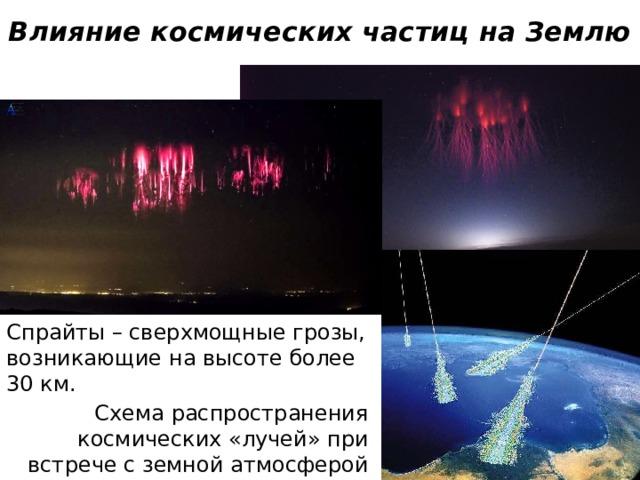 Влияние космических частиц на Землю Спрайты – сверхмощные грозы, возникающие на высоте более 30 км. Схема распространения космических «лучей» при встрече с земной атмосферой