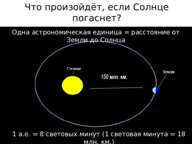 Что произойдёт, если Солнце погаснет? Одна астрономическая единица = расстояние от Земли до Солнца 1 а.е. = 8 световых минут (1 световая минута = 18 млн. км.)