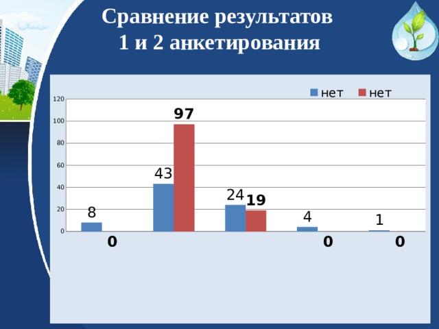 Сравнение результатов  1 и 2 анкетирования