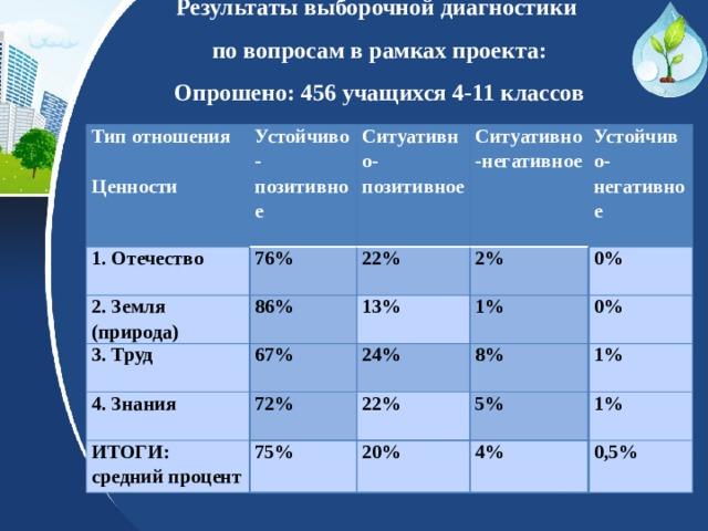 Результаты выборочной диагностики  по вопросам в рамках проекта:  Опрошено: 456 учащихся 4-11 классов Тип отношения  Устойчиво-позитивное 1. Отечество 2. Земля (природа) Ситуативно-позитивное Ценности 76% Ситуативно-негативное 86% 3. Труд 22% 4. Знания 2% 13% Устойчиво-негативное 67% 1%  72% ИТОГИ: 0% 24% 8% 22% средний процент 75% 0% 5% 1% 20% 1% 4% 0,5%