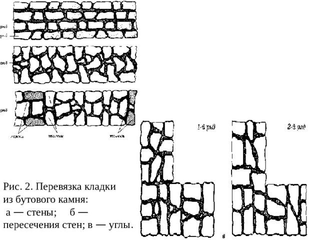 Рис. 2. Перевязка кладки из бутового камня:  а — стены;  б — пересечения стен; в — углы.