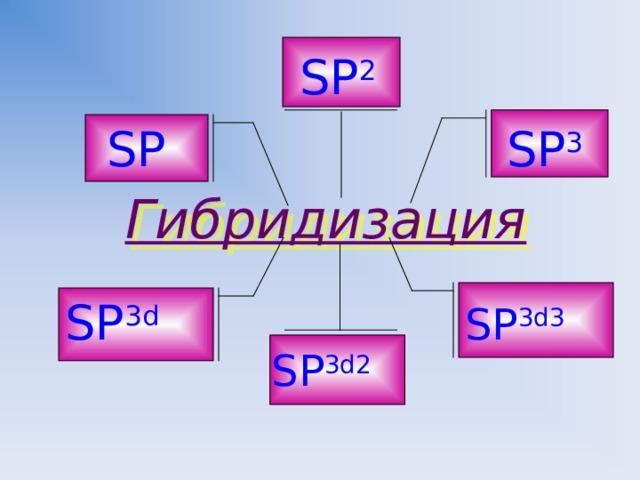 SP 2 SP SP 3 Гибридизация SP 3 d SP 3 d 3 SP 3 d 2