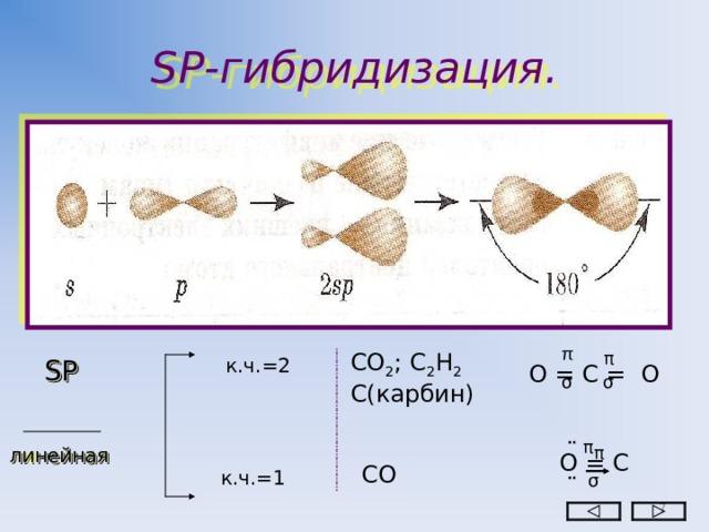 SP -гибридизация. π π СО 2 ; С 2 Н 2 С(карбин) SP к.ч. =2  О = С = О σ σ ¨ π π линейная О = С СО к.ч.=1 σ ¨