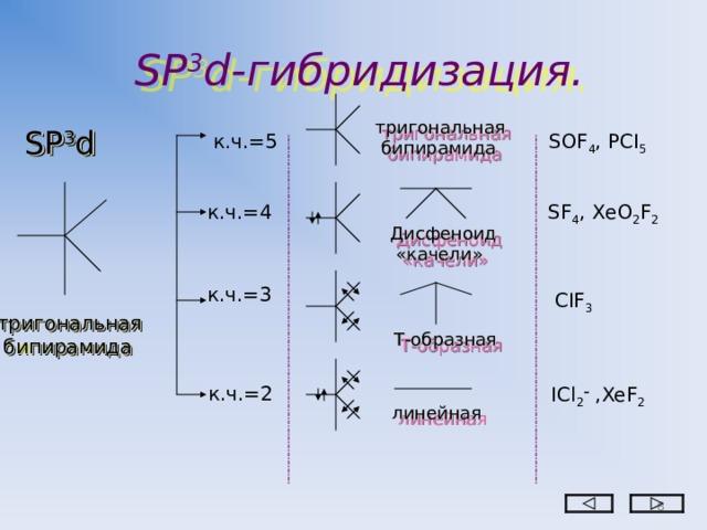 SP 3 d- гибридизация. тригональная  бипирамида SP 3 d к.ч.=5 SOF 4 , PCI 5 к.ч.=4 SF 4 , ХеО 2 F 2 Дисфеноид  «качели» к.ч. =3 С IF 3 тригональная  бипирамида Т-образная к.ч.=2 I С l 2 – , XeF 2 линейная