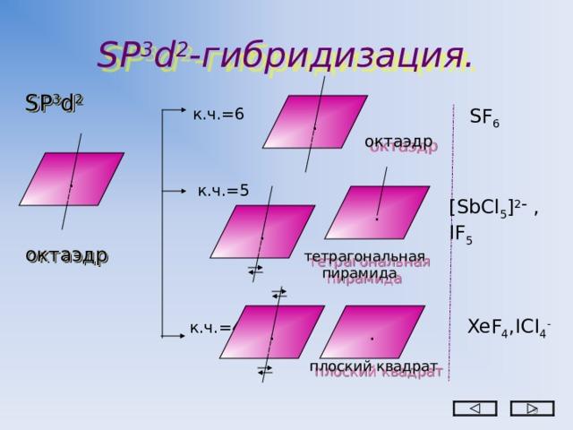 SP 3 d 2 - гибридизация. SP 3 d 2 . SF 6 к.ч.=6 октаэдр . к.ч.=5 . [Sb С l 5 ] 2 – , IF 5 . октаэдр тетрагональная  пирамида . . XeF 4 , ICI 4 - к.ч.=4 плоский квадрат