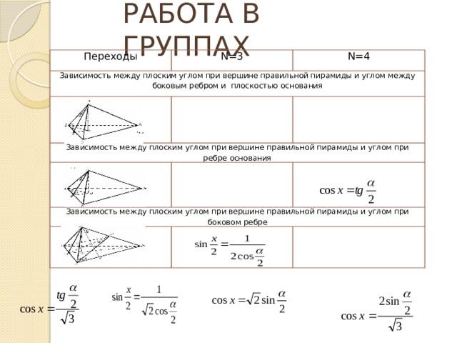 РАБОТА В ГРУППАХ Переходы N=3 Зависимость между плоским углом при вершине правильной пирамиды и углом между боковым ребром и плоскостью основания N=4 Зависимость между плоским углом при вершине правильной пирамиды и углом при ребре основания Зависимость между плоским углом при вершине правильной пирамиды и углом при боковом ребре