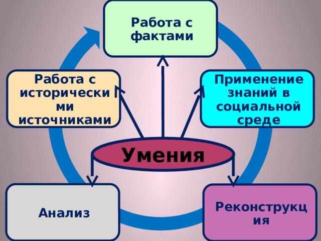 Работа с фактами Применение знаний в социальной среде Работа с историческими источниками Умения Анализ Реконструкция