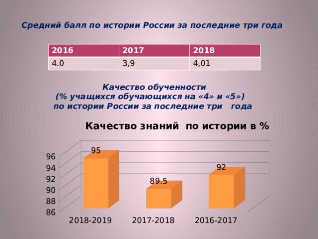 Средний балл по истории России за последние три года 2016 2017 4.0 2018 3,9 4,01 Качество обученности (% учащихся обучающихся на «4» и «5») по истории России за последние три года