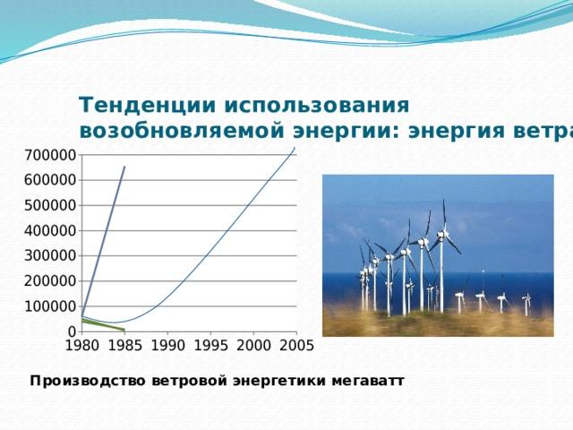 Тенденции использования возобновляемой энергии: энергия ветра Производство ветровой энергетики мегаватт