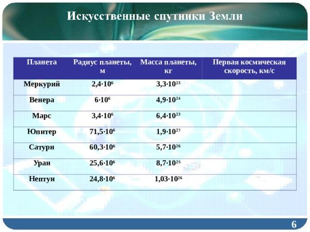 Планета Радиус планеты, м Меркурий 2,4·10 6 Масса планеты, кг Венера Марс Первая космическая скорость, км/с 3,3·10 23 6·10 6 3,4·10 6  4,9·10 24 Юпитер  Сатурн 6,4·10 23 71,5·10 6 60,3·10 6  1,9·10 27 Уран  5,7·10 26 25,6·10 6 Нептун  24,8·10 6 8,7·10 25  1,03·10 26  6