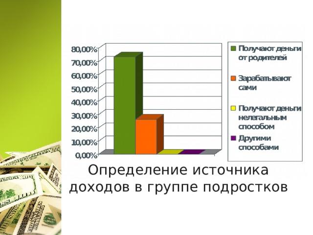 Определениеисточника доходоввгруппеподростков
