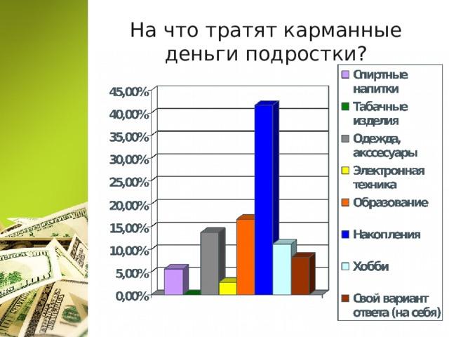 На что тратят карманные деньги подростки?