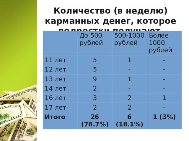 Количество (в неделю) карманных денег, которое подростки получают 11 лет До 500 рублей 5 500-1000 рублей 12 лет 13 лет Более 1000 рублей 1 5 - 9 14 лет - - 2 16 лет 1 - 3 17 лет - Итого 2 2 - 1 26 (78.7%) 2 - 6 (18.1%) 1 (3%)