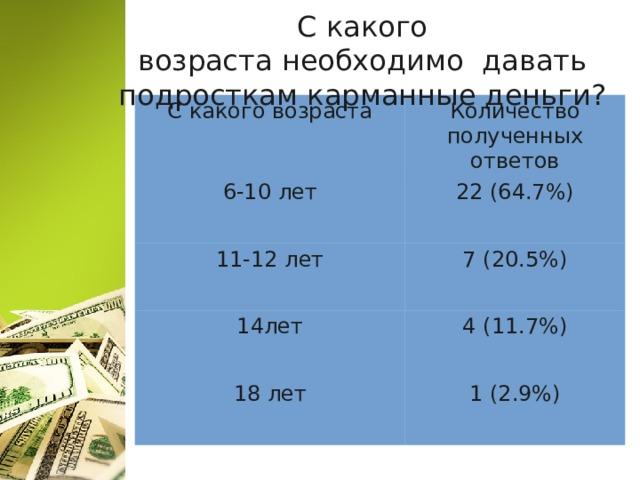 С какого возрастанеобходимодавать подросткам карманные деньги? С какого возраста Количество полученных ответов 6-10 лет 22 (64.7%) 11-12 лет 7 (20.5%) 14лет 4 (11.7%) 18 лет 1 (2.9%)