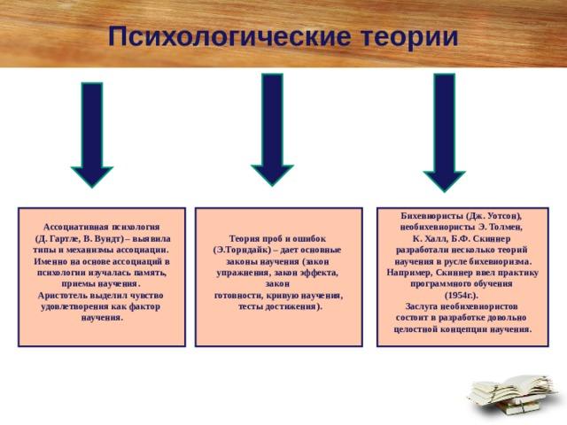 Психологические теории Ассоциативная психология  (Д. Гартле, В. Вундт) – выявила типы и механизмы ассоциации. Именно на основе ассоциаций в психологии изучалась память, приемы научения. Аристотель выделил чувство удовлетворения как фактор научения.  Теория проб и ошибок (Э.Торндайк) – дает основные законы научения (закон упражнения, закон эффекта, закон готовности, кривую научения,  тесты достижения).  Бихевиористы (Дж. Уотсон), необихевиористы Э. Толмен, К. Халл, Б.Ф. Скиннер разработали несколько теорий научения в русле бихевиоризма. Например, Скиннер ввел практику программного обучения (1954г.). Заслуга необихевиористов состоит в разработке довольно целостной концепции научения.