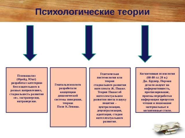 Психологические теории Психоанализ (Фрейд, Юнг) разработал категорию бессознательного в разных направлениях, стадиальность развития «я», экстраверсию, интраверсию.  Гештальпсихологи разработали концепцию динамической системы поведения, теорию Поля К.Левина.    Когнитивная психология (60-80 г.г. 20 в.) Дж. Брунер, Норман делали акцент на информативность, прогнозирование, приемы переработки информации процессов чтения и понимания материальные и когнитивные стили.  Генетическая пистемология или теория стадиального развития интеллекта Ж. Пиаже. Теория Пиаже об интеллектуальном развитии ввела в науку понятия – централизация, децентрализация, адаптация, стадии интеллектуального развития.