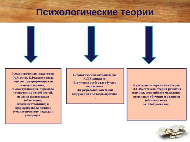 Психологические теории Педагогическая антропология К.Д.Ушинского. Его учение требовало обучать воспитывая. Он разработал категории содержания и методов обучения. . Гуманистическая психология (А.Маслоу, К.Роджерс) ввела  понятия центрированная на клиенте терапия, самоактуализация, пирамида человеческих потребностей, понятия фасилитация  (облегчение, вспомоществование) и сформулировала позиции  гуманистического подхода к учащемуся.  Культурно-историческая теория  Л.С.Выготского, теория развития психики, понятийного мышления, речи, связи обучения и развития (обучение ведет за собой развитие).