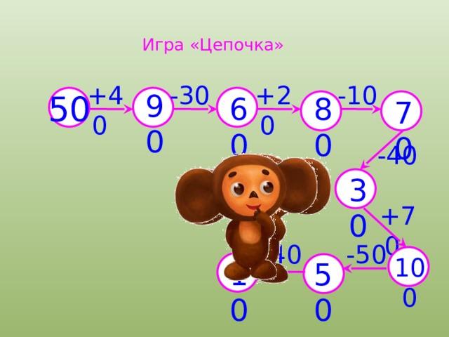 Игра «Цепочка» +20  -30  +40  -10  90 60 80 50 70 -40  30 +70  -50  -40  100 50 10
