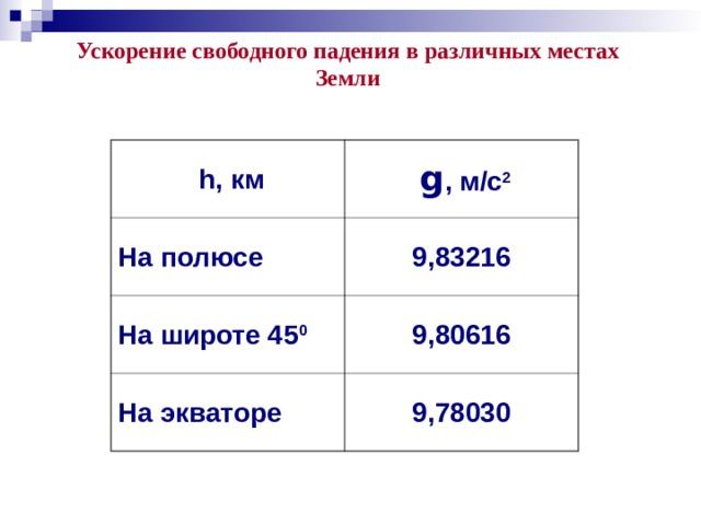 Ускорение свободного падения в различных местах Земли  h, км  g , м/с 2 На полюсе 9,83216 На широте 45 0 9,80616 На экваторе 9,78030