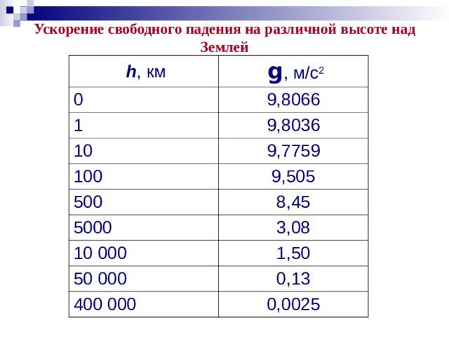 Ускорение свободного падения на различной высоте над Землей  h , км 0  g , м/с 2 1 9,8066 9,8036 10 9,7759 100 500 9,505 5000 8,45 3,08 10 000 1,50 50 000 0,13 400 000 0,0025