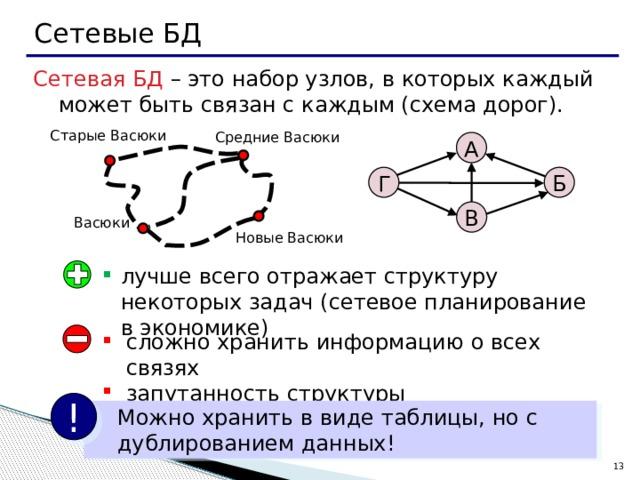 Сетевые БД Сетевая БД – это набор узлов, в которых каждый может быть связан с каждым (схема дорог). Старые Васюки Средние Васюки А Г Б В Васюки Новые Васюки лучше всего отражает структуру некоторых задач (сетевое планирование в экономике) сложно хранить информацию о всех связях запутанность структуры !  Можно хранить в виде таблицы, но с  дублированием данных! 12 13