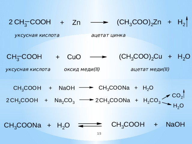 уксусная кислота    ацетат цинка уксусная кислота оксид меди(II) ацетат меди(II)