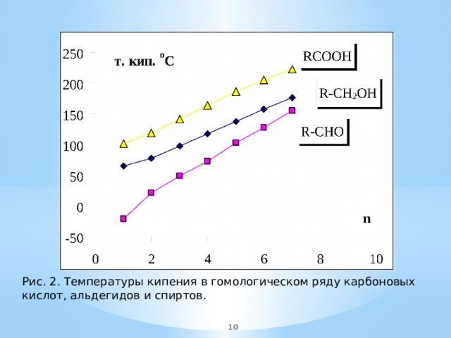 Рис. 2. Температуры кипения в гомологическом ряду карбоновых кислот, альдегидов и спиртов.