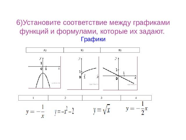 6)Установите соответствие между графиками функций и формулами, которые их задают.  Графики А) Б) В) 1 2 3 4