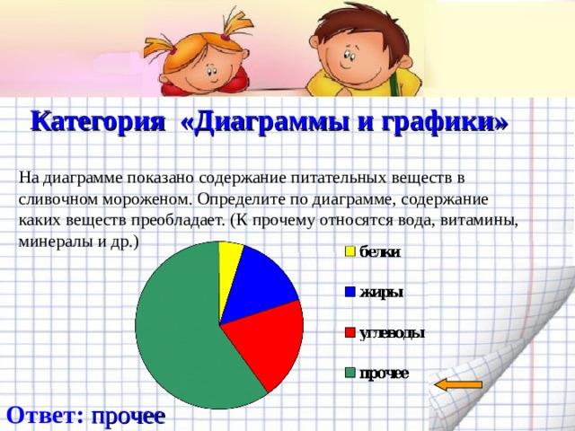 Категория «Диаграммы и графики»   На диаграмме показано содержание питательных веществ в сливочном мороженом. Определите по диаграмме, содержание каких веществ преобладает. (К прочему относятся вода, витамины, минералы и др.) Ответ: прочее