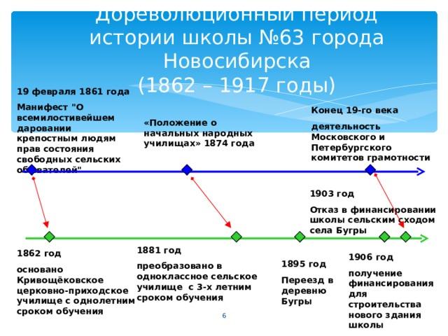 Дореволюционный период истории школы №63 города Новосибирска  (1862 – 1917 годы) 19 февраля 1861 года Манифест