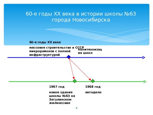 60-е годы XX века в истории школы №63 города Новосибирска 60-е годы XX века массовое строительство в СССР микрорайонов с полной инфраструктурой политехнизация школ 1967 год новое здание школы №63 на Затулинском жилмассиве 1968 год автодело
