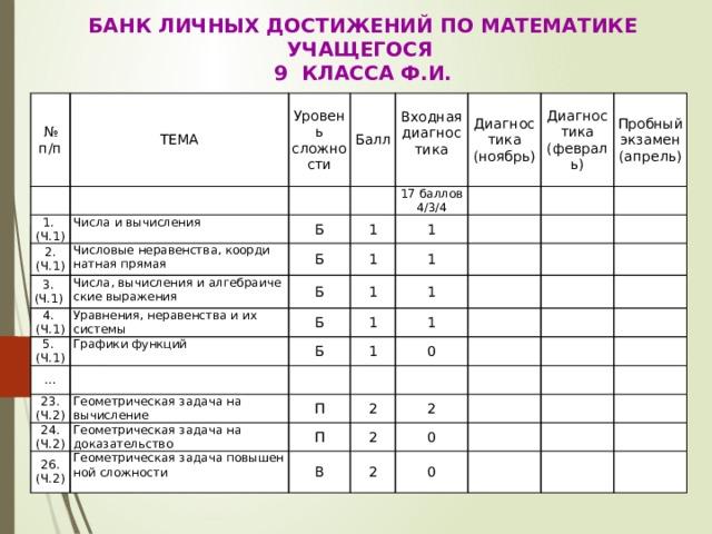 Банк личных достижений по математике учащегося 9 Класса Ф.И. № п/п ТЕМА Уровень сложности 1. (Ч.1) Балл  2. (Ч.1) Числа и вычисления Входная диагностика Числовые неравенства, координатная прямая Б 3. (Ч.1) 17 баллов Диагностика Б 1 Числа, вычисления и алгебраические выражения 4. (Ч.1) 4/3/4 Диагностика (ноябрь) 5. (Ч.1) Уравнения, неравенства и их системы Б 1 1 Пробный экзамен (февраль) 1 Графики функций 1 Б … (апрель) Б 23. (Ч.2) 1 1 1 24. (Ч.2) Геометрическая задача на вычисление 1 26. (Ч.2) Геометрическая задача на доказательство 0 П 2 П Геометрическая задача повышенной сложности 2 2 В 0 2 0