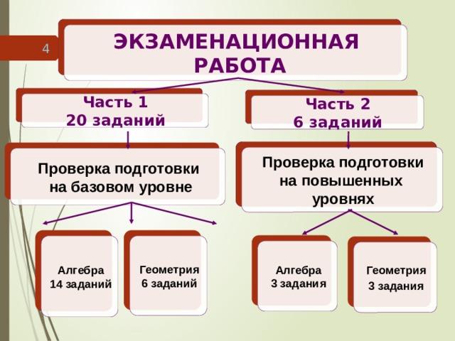 ЭКЗАМЕНАЦИОННАЯ  РАБОТА 4 Часть 1 20 заданий Часть 2 6 заданий Проверка подготовки на повышенных уровнях Проверка подготовки  на базовом уровне Геометрия Алгебра 6 заданий 14 заданий Алгебра 3 задания Геометрия 3 задания 4