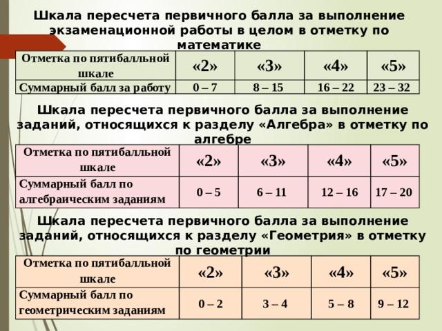 Шкала пересчета первичного балла за выполнение экзаменационной работы в целом в отметку по математике Отметка по пятибалльной шкале Суммарный балл за работу «2» «3» 0 – 7 «4» 8 – 15 «5» 16 – 22 23 – 32 Шкала пересчета первичного балла за выполнение заданий, относящихся к разделу «Алгебра» в отметку по алгебре Отметка по пятибалльной шкале Суммарный балл по алгебраическим заданиям «2» «3» 0 – 5 «4» 6 – 11 «5» 12 – 16 17 – 20 Шкала пересчета первичного балла за выполнение заданий, относящихся к разделу «Геометрия» в отметку по геометрии Отметка по пятибалльной шкале Суммарный балл по геометрическим заданиям «2» «3» 0 – 2 «4» 3 – 4 «5» 5 – 8 9 – 12