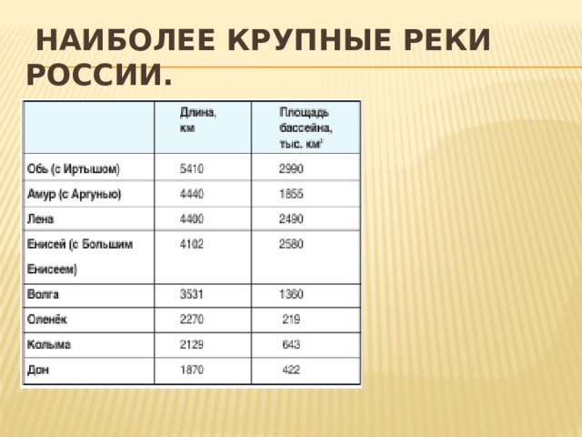 Наиболее крупные реки России.