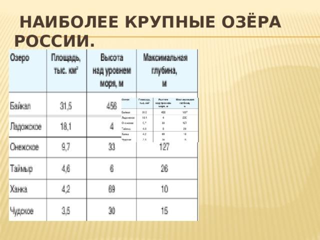 Наиболее крупные озёра России.