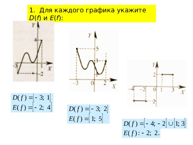 1. Для каждого графика укажите D ( f )  и  E ( f ):